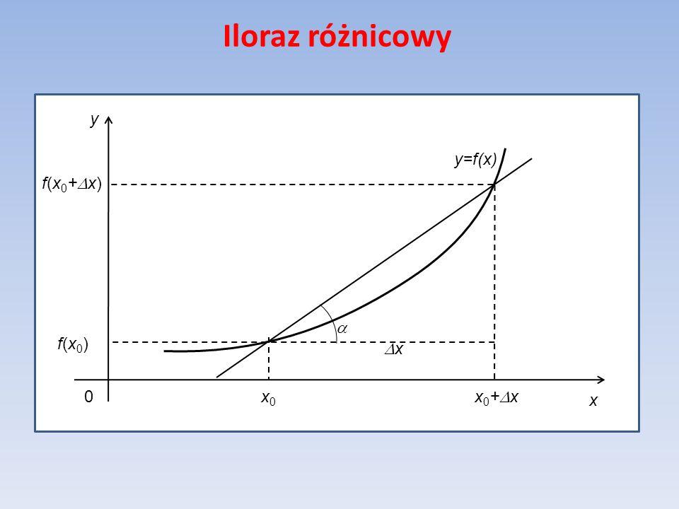 Iloraz różnicowy y=f(x) x y x0 x0+Dx f(x0) f(x0+Dx) Dx a