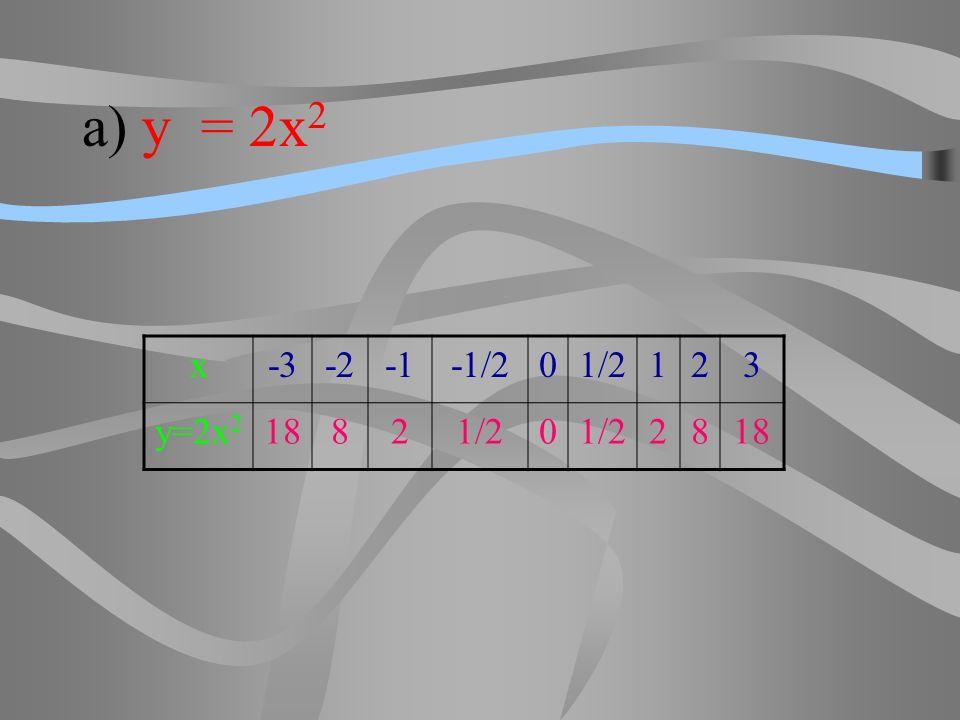 a) y = 2x2 x -3 -2 -1 -1/2 1/2 1 2 3 y=2x2 18 8