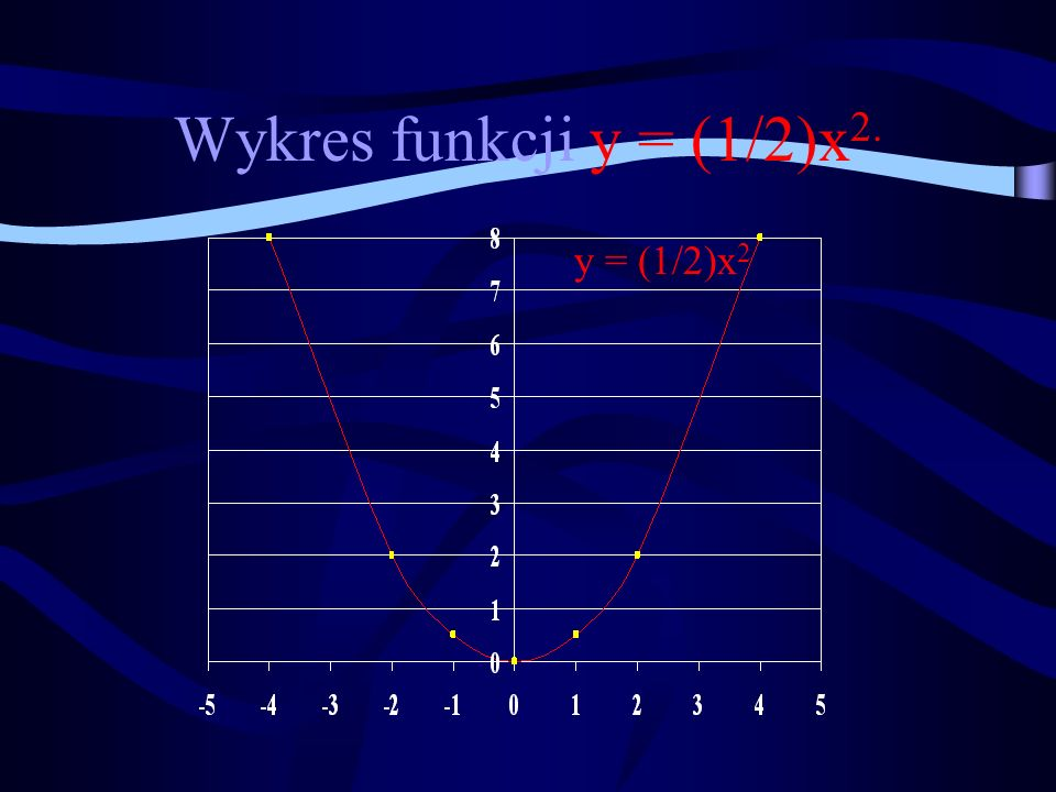 Wykres funkcji y = (1/2)x2. y = (1/2)x2