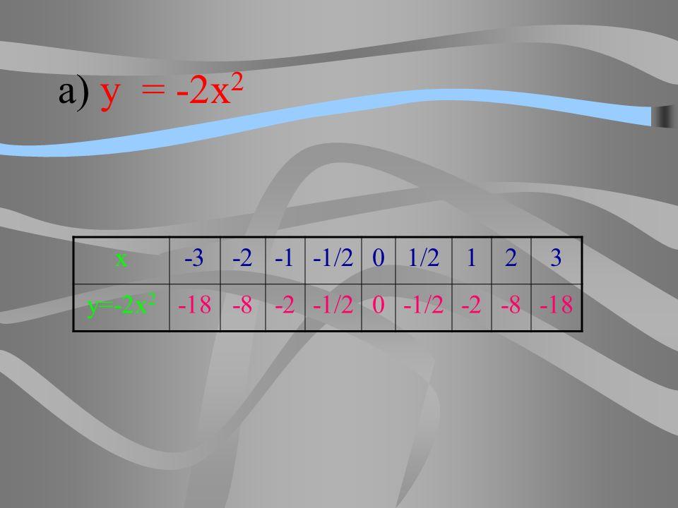 a) y = -2x2 x -3 -2 -1 -1/2 1/2 1 2 3 y=-2x2 -18 -8
