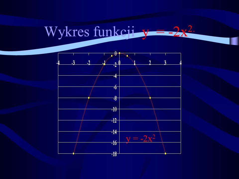 Wykres funkcji y = -2x2. y = -2x2