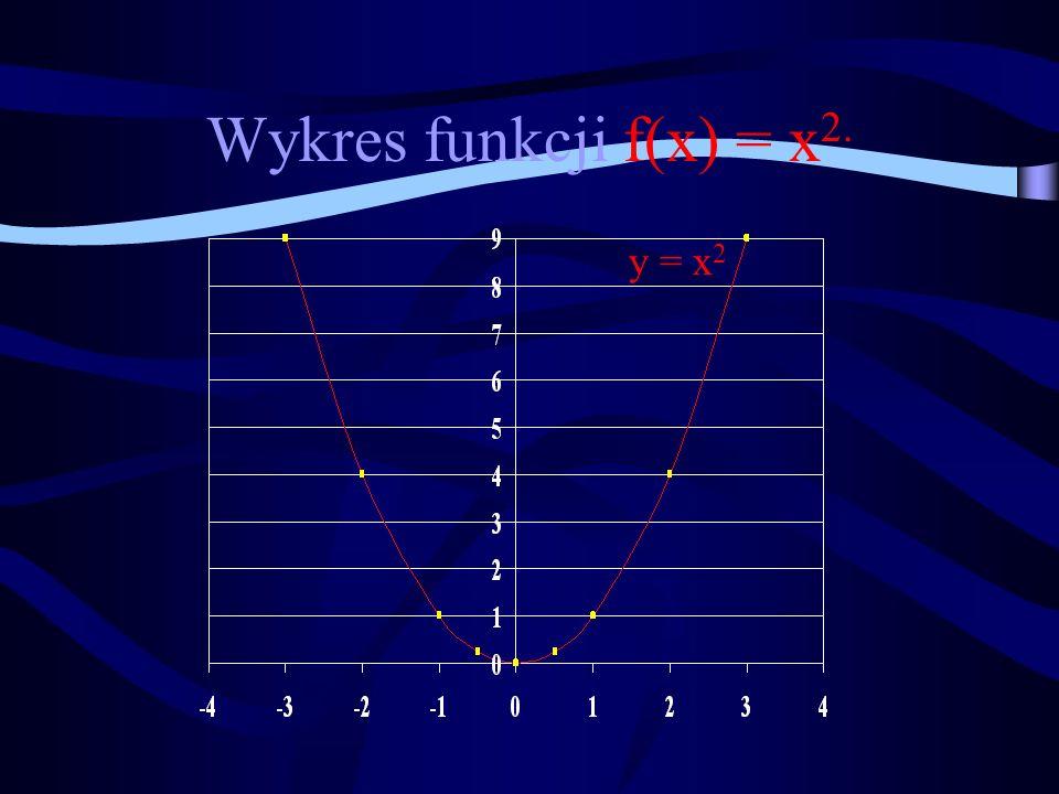 Wykres funkcji f(x) = x2. y = x2