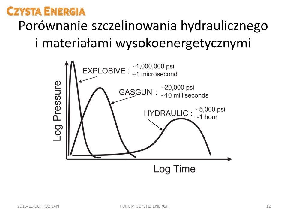 Porównanie szczelinowania hydraulicznego i materiałami wysokoenergetycznymi