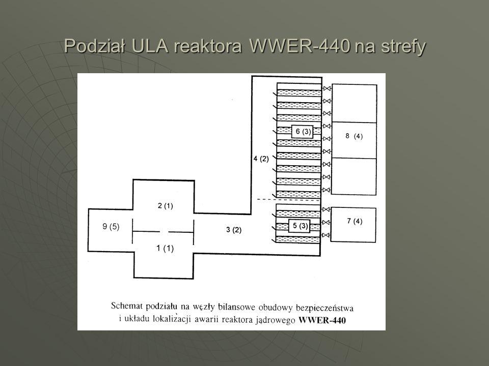 Podział ULA reaktora WWER-440 na strefy