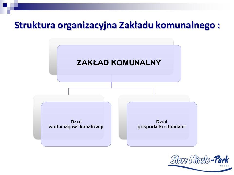 Struktura organizacyjna Zakładu komunalnego :