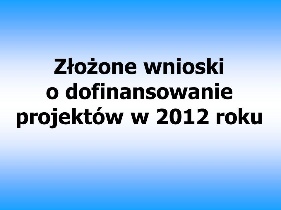 Złożone wnioski o dofinansowanie projektów w 2012 roku