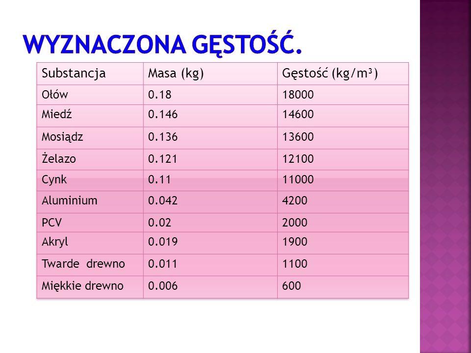 Wyznaczona gęstość. Substancja Masa (kg) Gęstość (kg/m³) Ołów 0.18