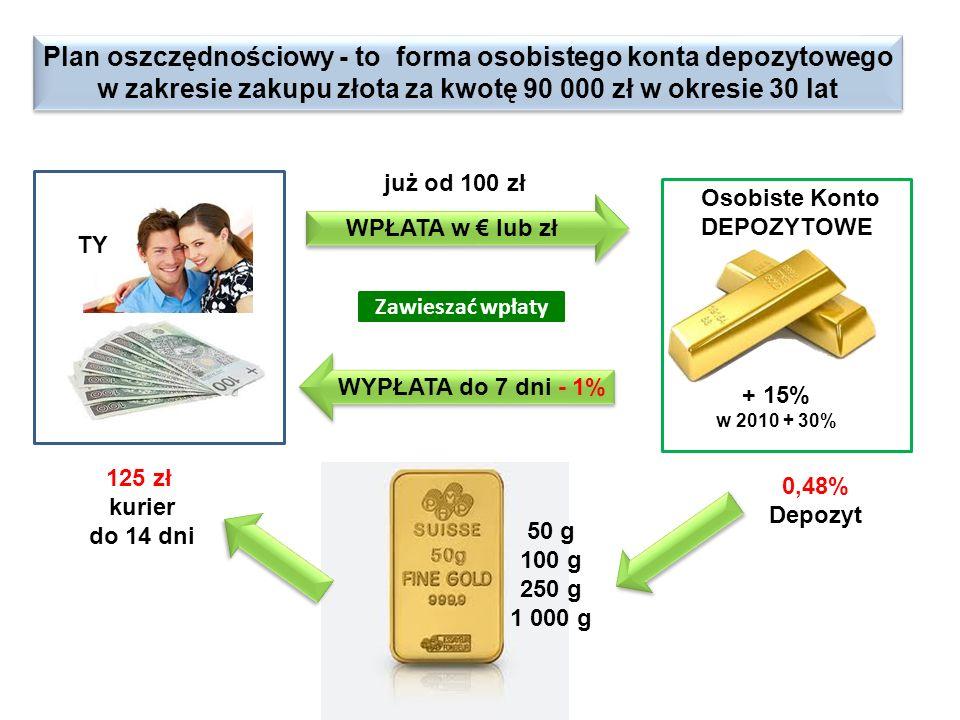 Plan oszczędnościowy - to forma osobistego konta depozytowego w zakresie zakupu złota za kwotę 90 000 zł w okresie 30 lat