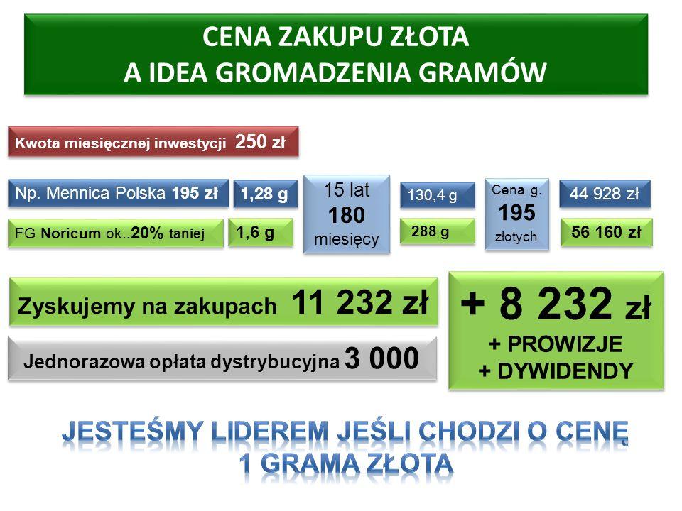 + 8 232 zł + PROWIZJE + DYWIDENDY