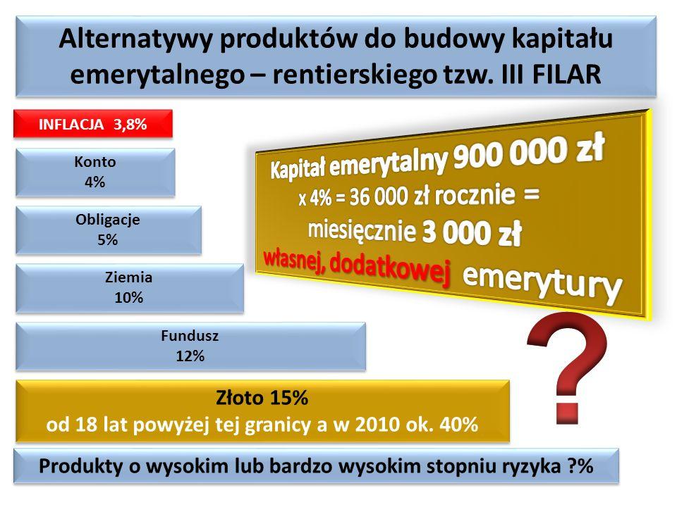 Alternatywy produktów do budowy kapitału emerytalnego – rentierskiego tzw. III FILAR