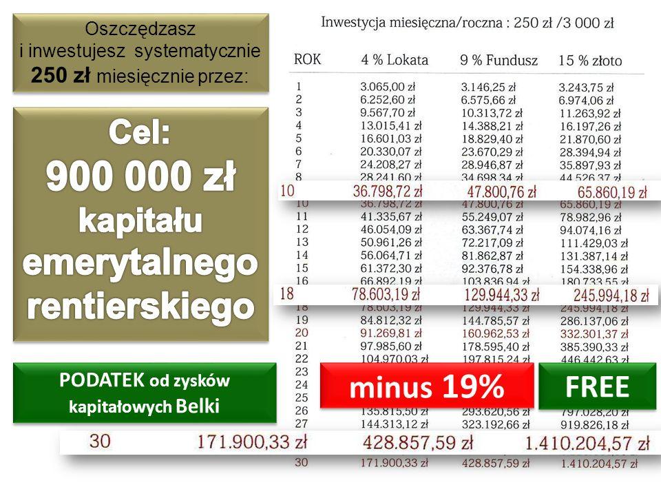 rentierskiego Cel: 900 000 zł kapitału emerytalnego minus 19% FREE