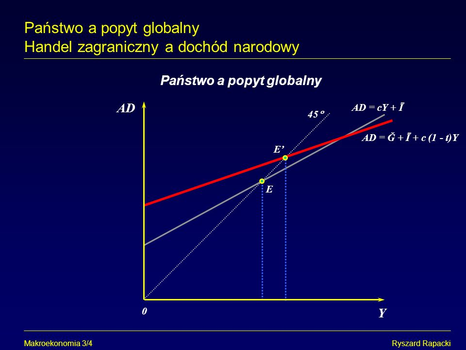 Państwo a popyt globalny