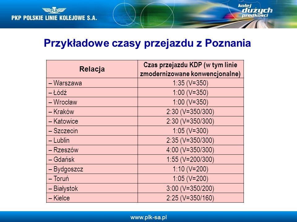 Przykładowe czasy przejazdu z Poznania