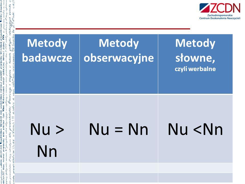 Nu ˃ Nn Nu = Nn Nu ˂Nn Metody badawcze Metody obserwacyjne