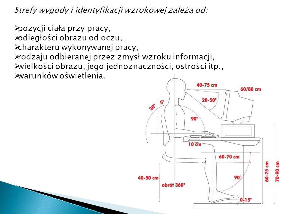 Strefy wygody i identyfikacji wzrokowej zależą od: