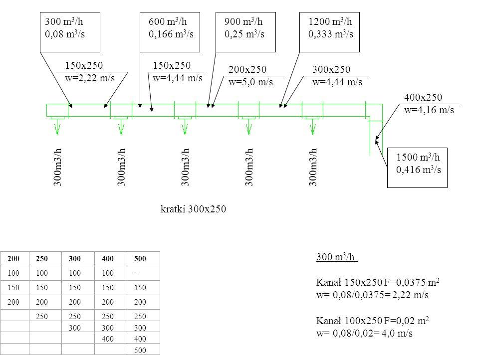 300 m3/h 0,08 m3/s 600 m3/h 0,166 m3/s 900 m3/h 0,25 m3/s 1200 m3/h