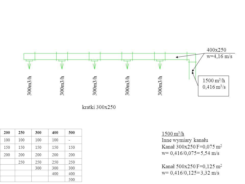 400x250 w=4,16 m/s 1500 m3/h 0,416 m3/s 300m3/h 300m3/h 300m3/h