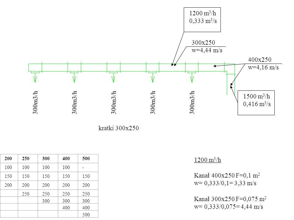 1200 m3/h 0,333 m3/s 300x250 w=4,44 m/s 400x250 w=4,16 m/s 1500 m3/h