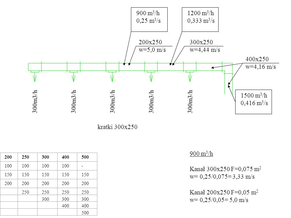 900 m3/h. 0,25 m3/s. 1200 m3/h. 0,333 m3/s. 200x250. w=5,0 m/s. 300x250. w=4,44 m/s. 400x250.