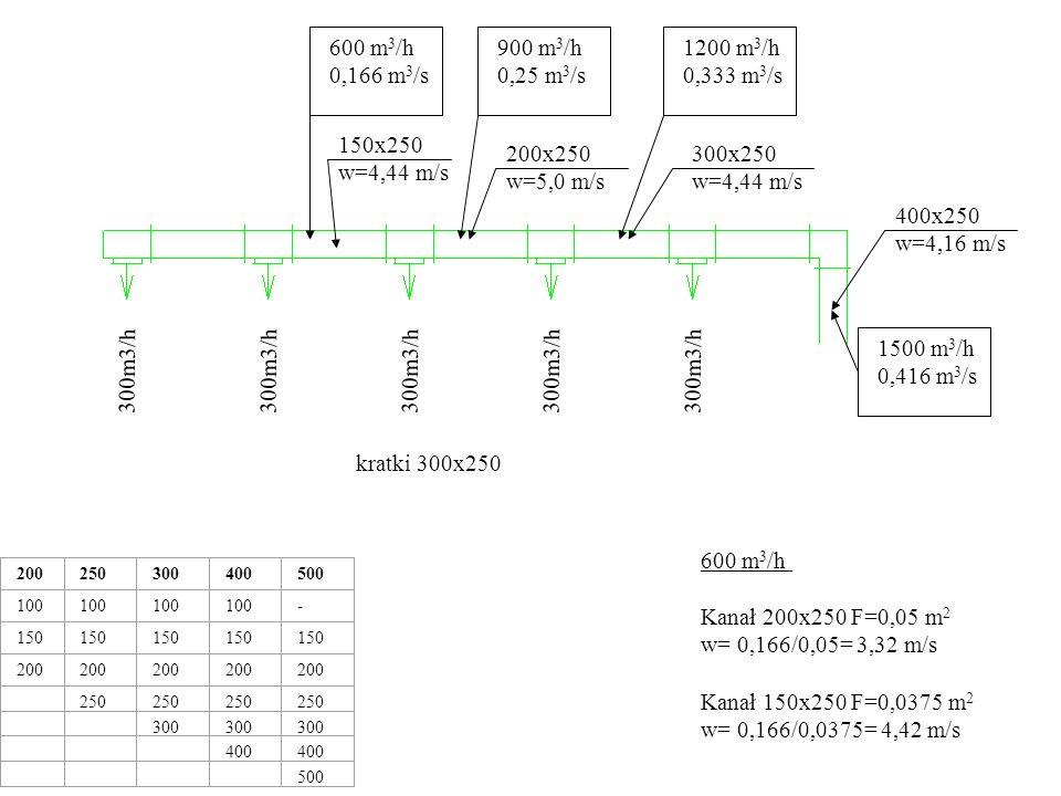 600 m3/h. 0,166 m3/s. 900 m3/h. 0,25 m3/s. 1200 m3/h. 0,333 m3/s. 150x250. w=4,44 m/s. 200x250.