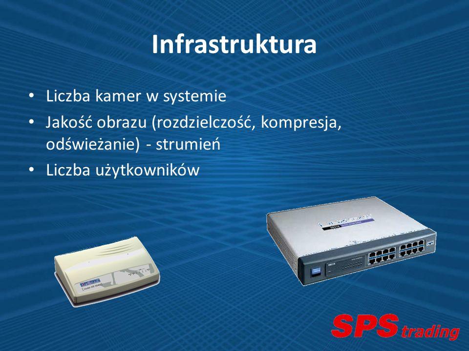 Infrastruktura Liczba kamer w systemie