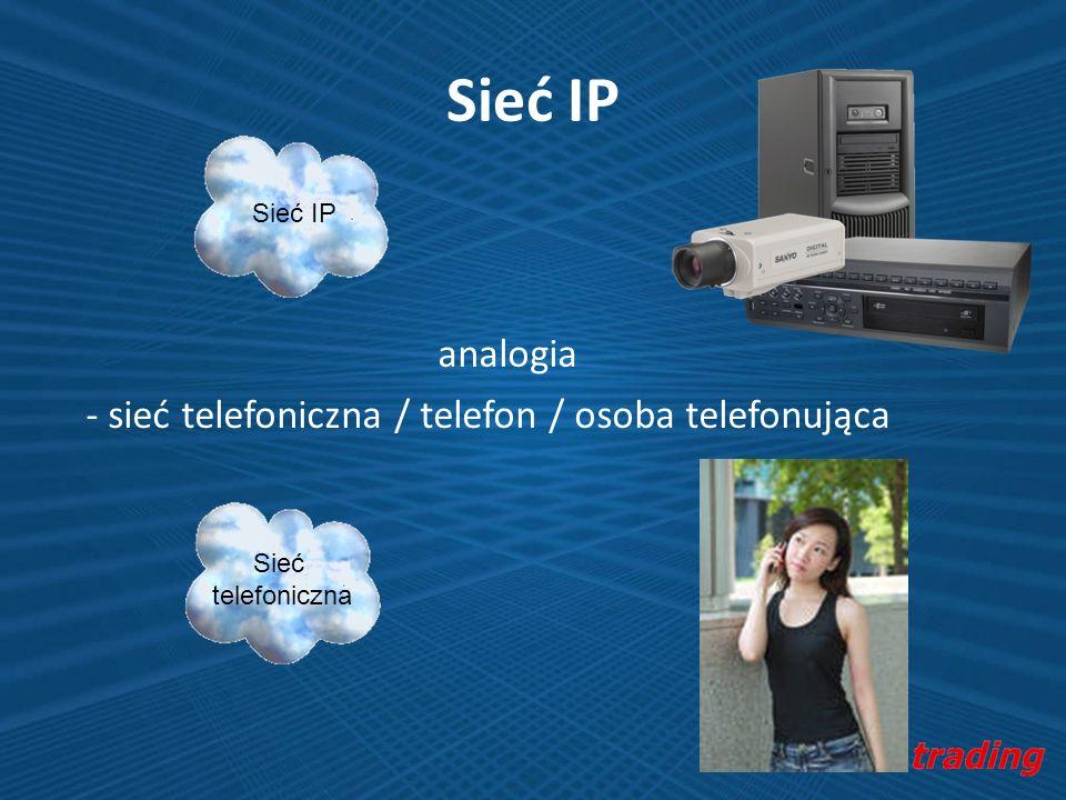 Sieć IP analogia - sieć telefoniczna / telefon / osoba telefonująca