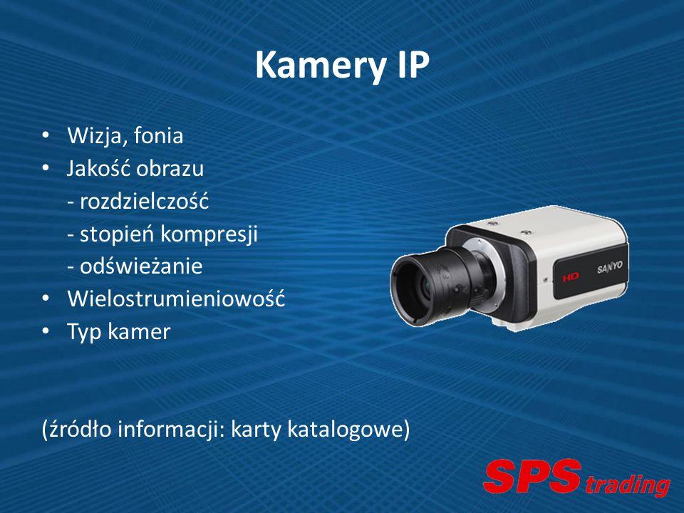 Kamery IP Wizja, fonia Jakość obrazu - rozdzielczość
