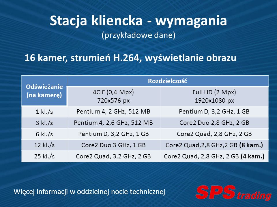 Stacja kliencka - wymagania (przykładowe dane)
