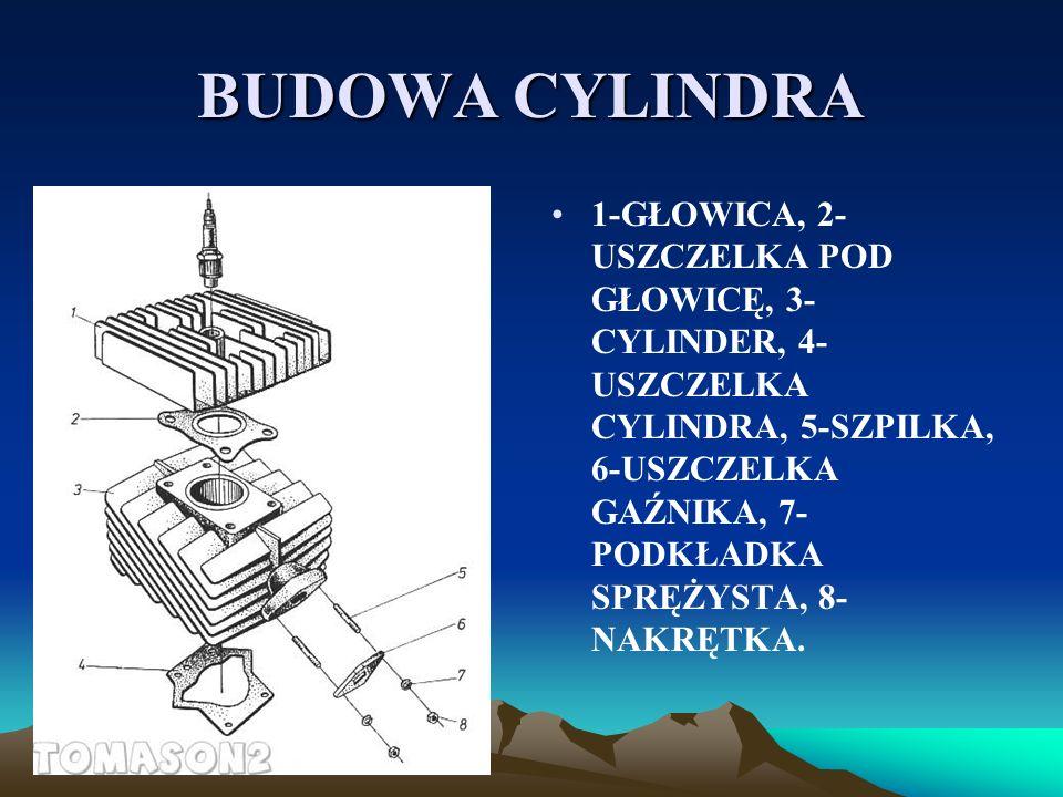 BUDOWA CYLINDRA