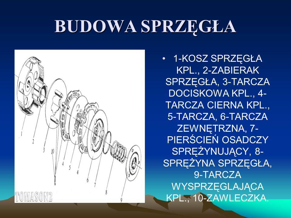 BUDOWA SPRZĘGŁA