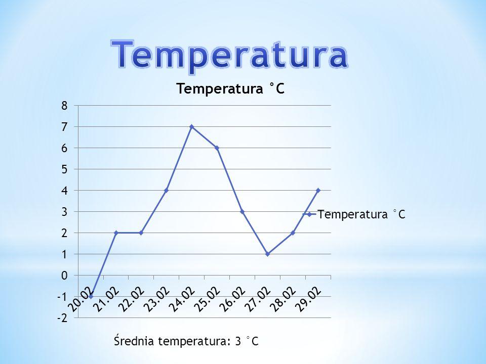 Temperatura Średnia temperatura: 3 °C