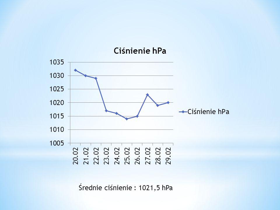 Średnie ciśnienie : 1021,5 hPa