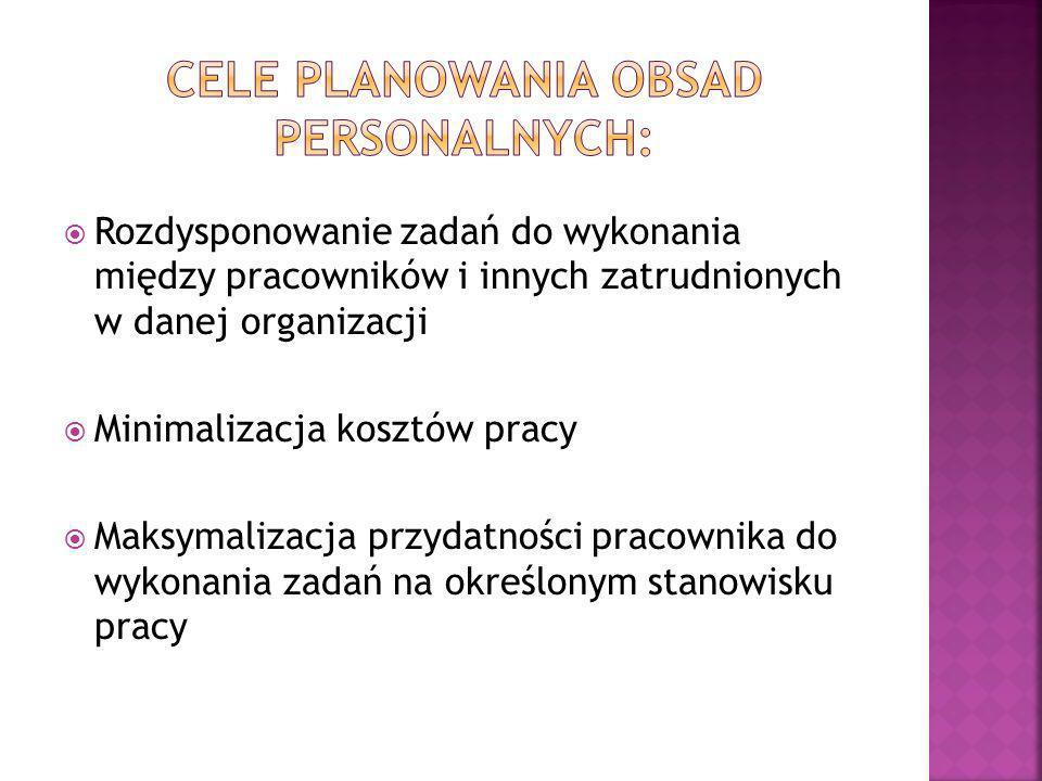 CELE PLANOWANIA OBSAD PERSONALNYCH: