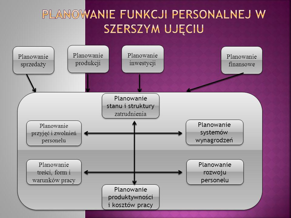 Planowanie funkcji personalnej w szerszym ujęciu