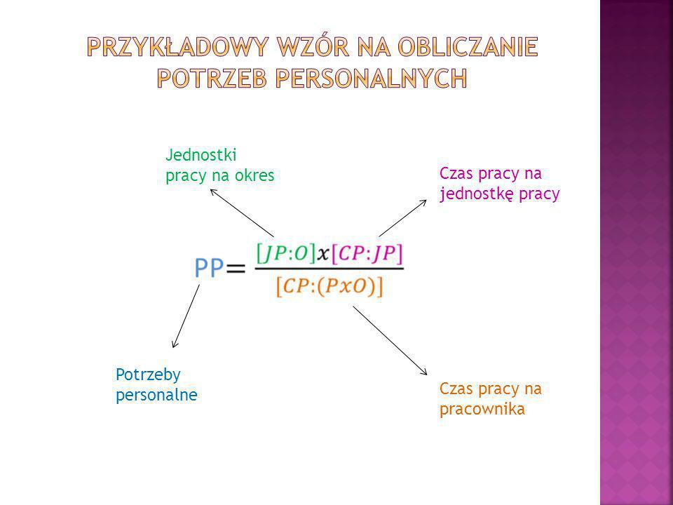 Przykładowy wzór na obliczanie potrzeb personalnych