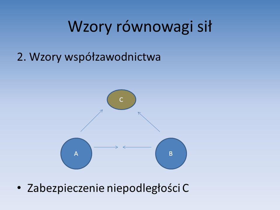 Wzory równowagi sił 2. Wzory współzawodnictwa