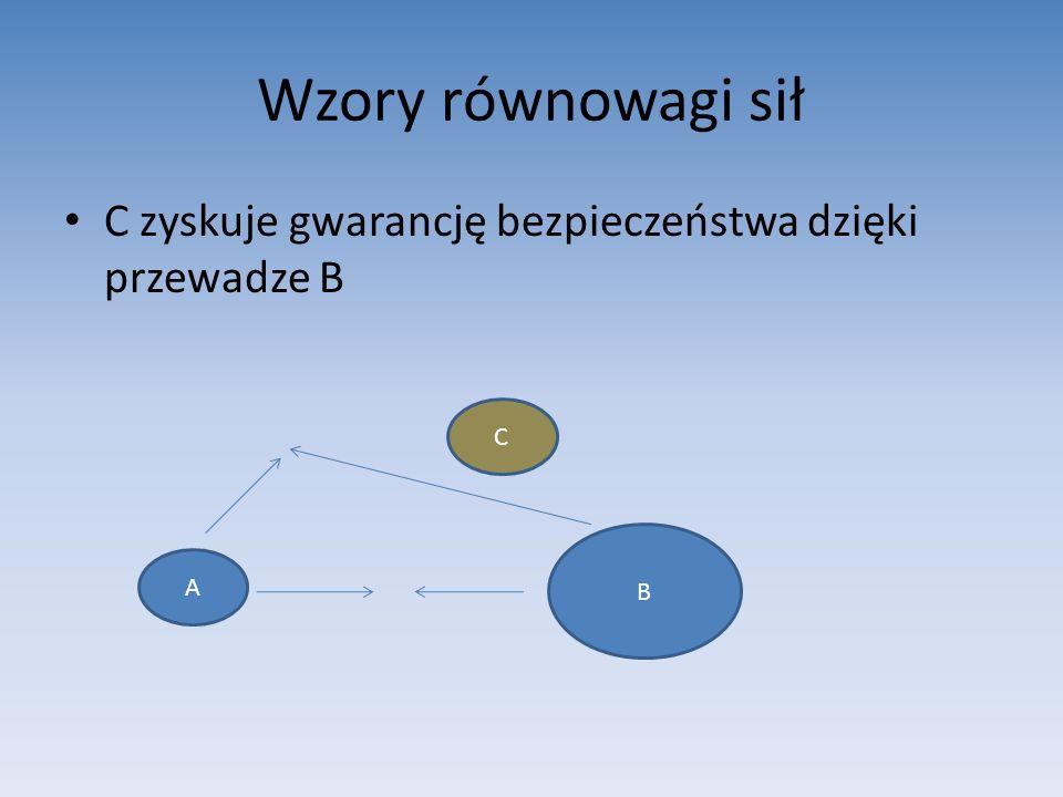 Wzory równowagi sił C zyskuje gwarancję bezpieczeństwa dzięki przewadze B C B A