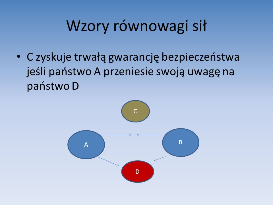 Wzory równowagi sił C zyskuje trwałą gwarancję bezpieczeństwa jeśli państwo A przeniesie swoją uwagę na państwo D.
