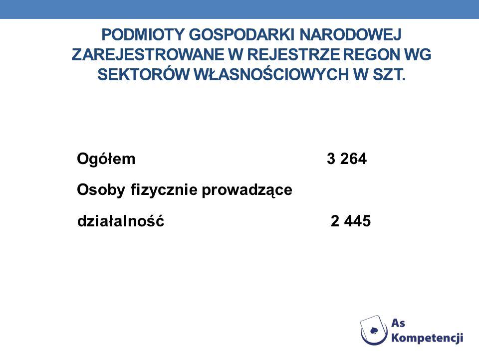 Podmioty gospodarki narodowej zarejestrowane w rejestrze regon wg sektorów własnościowych w Szt.