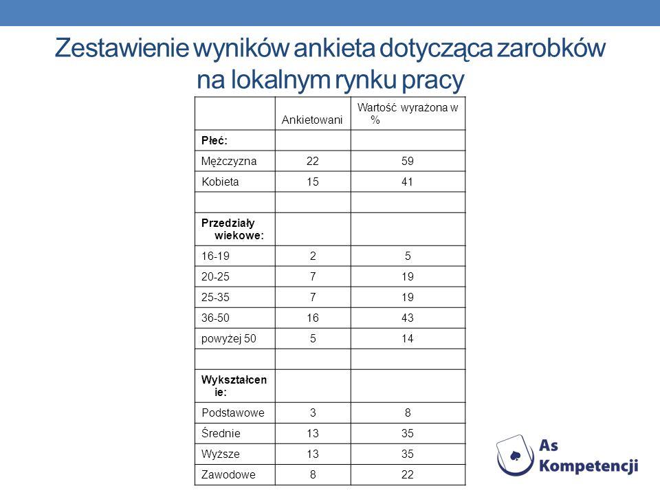 Zestawienie wyników ankieta dotycząca zarobków na lokalnym rynku pracy