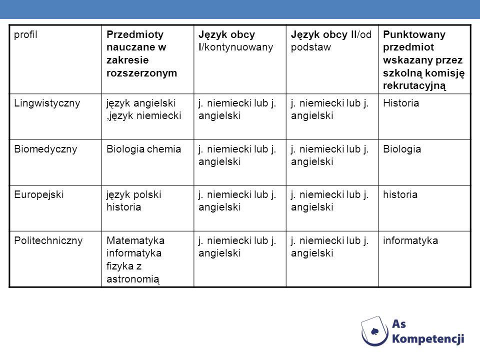 profil Przedmioty nauczane w zakresie rozszerzonym. Język obcy I/kontynuowany. Język obcy II/od podstaw.