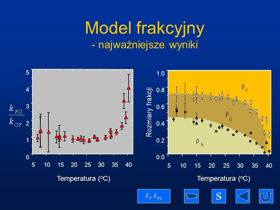 Model frakcyjny - najważniejsze wyniki