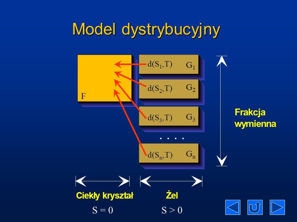 Model dystrybucyjny . . . . S = 0 S > 0 F r a k c j w y m i e n G1