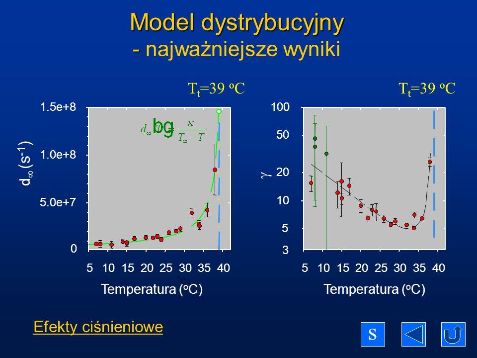 Model dystrybucyjny - najważniejsze wyniki