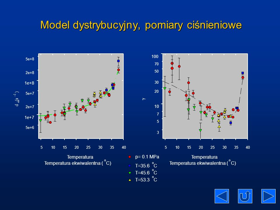 Model dystrybucyjny, pomiary ciśnieniowe