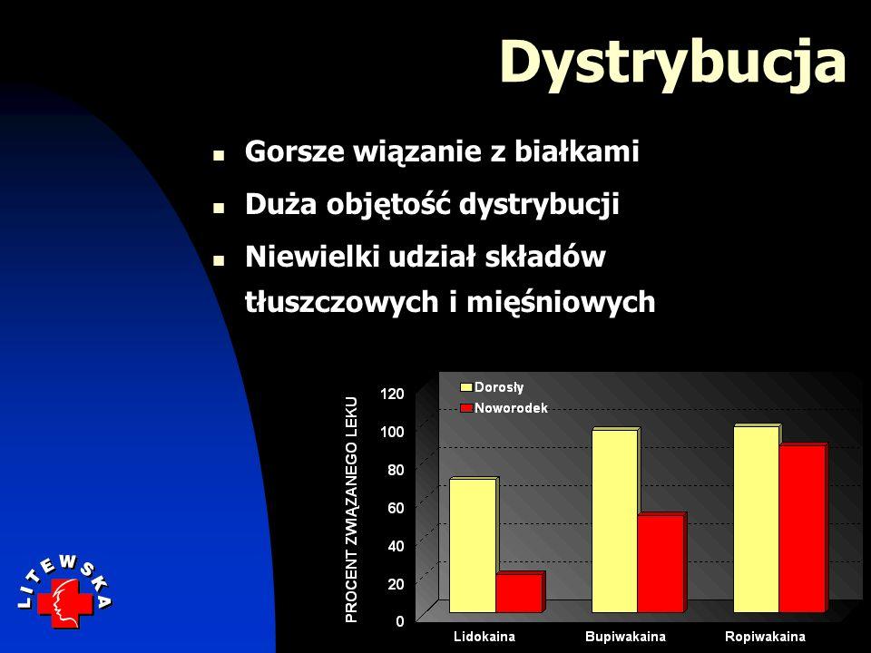 Dystrybucja Gorsze wiązanie z białkami Duża objętość dystrybucji