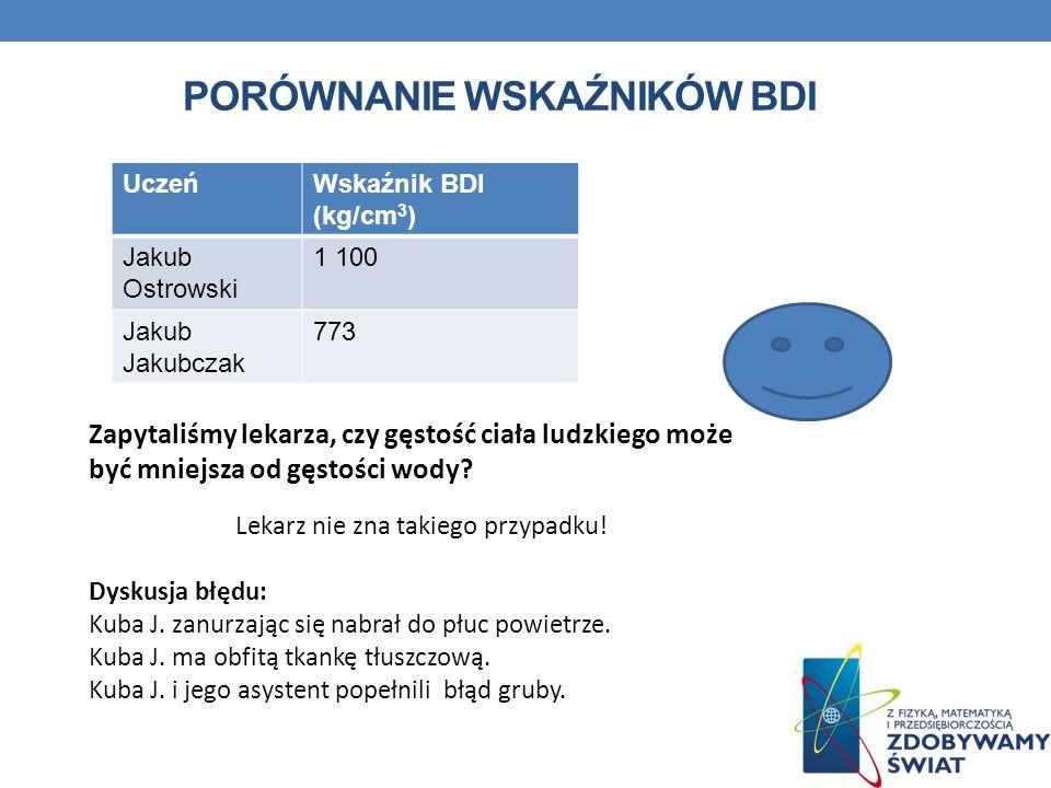 Porównanie wskaźników BDI