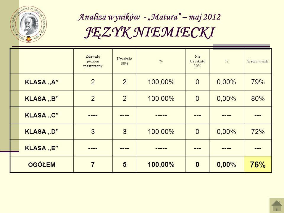 """Analiza wyników - """"Matura – maj 2012 JĘZYK NIEMIECKI"""