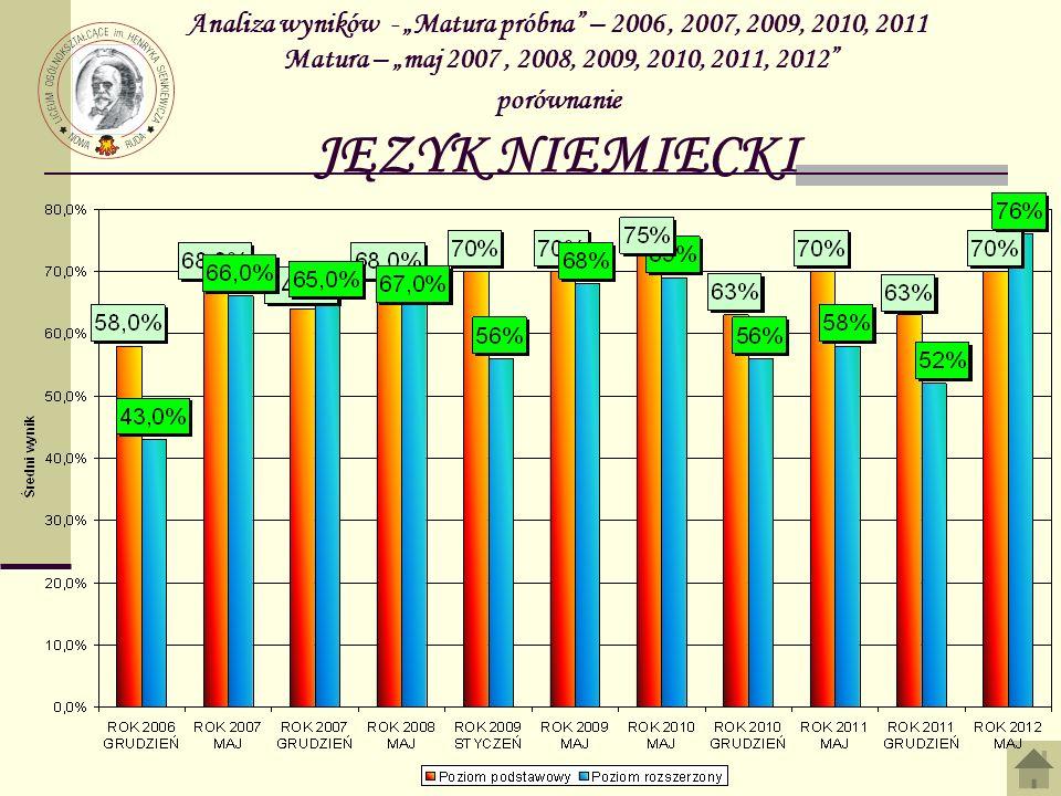 """Analiza wyników - """"Matura próbna – 2006 , 2007, 2009, 2010, 2011 Matura – """"maj 2007 , 2008, 2009, 2010, 2011, 2012 porównanie JĘZYK NIEMIECKI"""