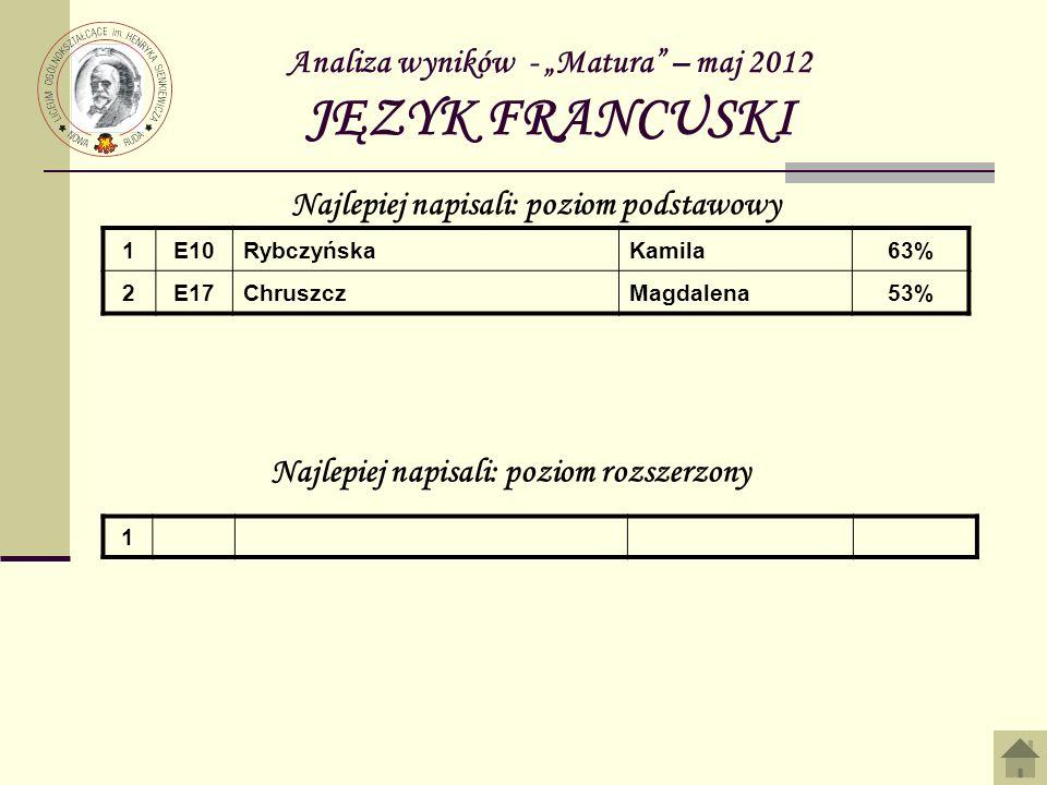 """Analiza wyników - """"Matura – maj 2012 JĘZYK FRANCUSKI"""